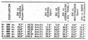La Yamaha YS2 face à la concurrence (extrait du Moto Revue n° 1636 de 1963)